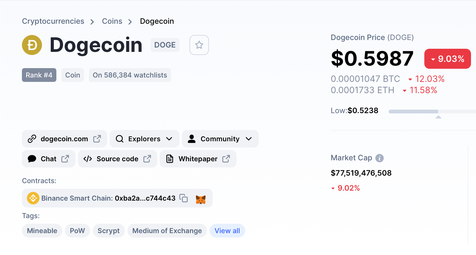 Dogecoin Is Now the Fourth Largest Cryptocurrency by Market Cap