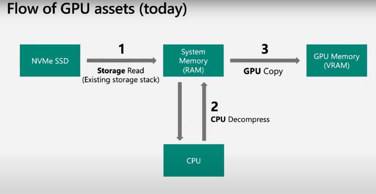 What Is Microsoft DirectStorage? How Does It Make Gaming Faster?